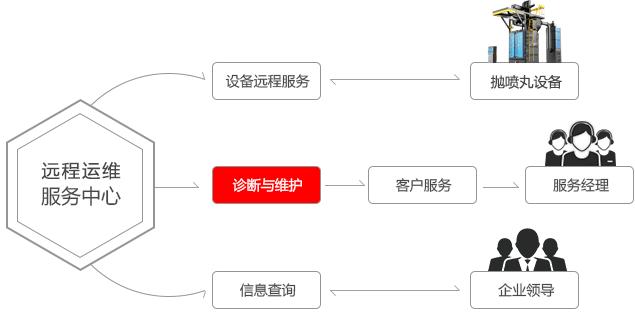 凯时官方网站运维服务中心.png
